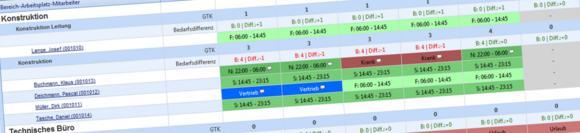 Personaleinsatzplanung Einsatzplan