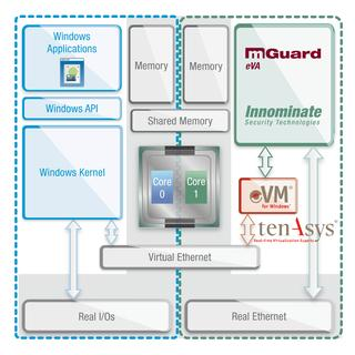 mGuard eVA: Die embedded Virtual Security Appliance für Windows PCs