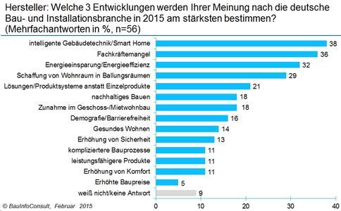 Herstellertrends 2015: smarte Gebäudetechnik, Fachkräftemangel und Energieeffizienz bestimmen den deutschen Markt