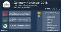 Germany: True Fleets recovering slightly and Diesel still has a heartbeat