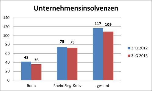 IHK Bonn/Rhein-Sieg kommentiert Zahlen für das 3. Quartal 2013