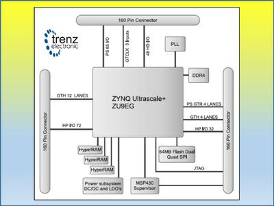 Trenz Electronic launches UltraSoM+ system-on-module based on the ground-breaking Xilinx Zynq UltraScale+ MPSoC
