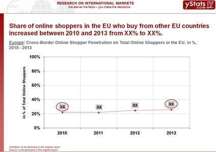 EU_Cross-Border Online Shopper Penetration on Total Online Shopper