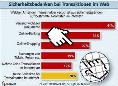 Sicherheitsbedenken verhindern Transaktionen im Web