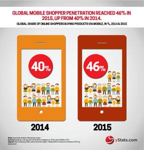 Trends in Global Online Retail Detailed in New yStats.com Publication