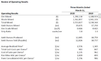 FIORE GOLD reports record fiscal Q2 gold production and operating cash flow