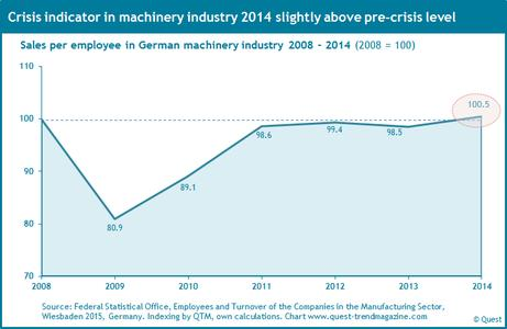 Crisis indicator in German machinery industry 2008 - 2014