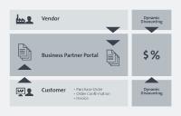 """Das """"xSuite Business Partner Portal Sphere"""" automatisiert im P2P-Prozess den Daten- und Dokumentenaustausch sowie die Kommunikation mit Lieferanten. Bild: xSuite"""