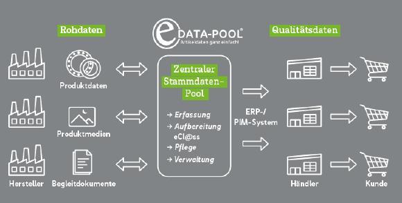 VTH-eData-Pool