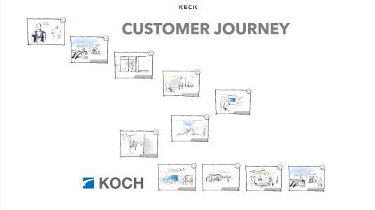 """Inspiration im Workshop – """"Customer Journey"""" eines Mitarbeiter"""