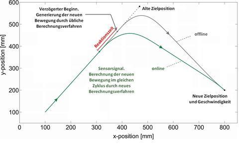 Herkömmliches Berechnungsverfahren (graue Bahn) und vorgestelltes ...