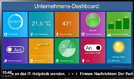 Ein mit FrontFace realisiertes Dashboard für Unternehmen