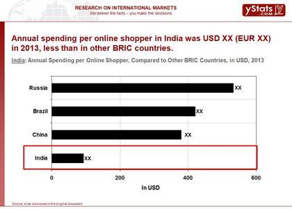 Annual Spending per Online Shopper