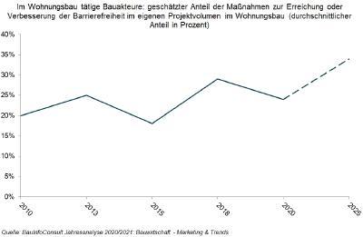 Im Wohnungsbau tätige Bauakteure: geschätzter Anteil der Maßnahmen zur Erreichung oder Verbesserung der Barrierefreiheit im eigenen Projektvolumen im Wohnungsbau (durchschnittlicher Anteil in Prozent) / Quelle: BauInfoConsult Jahresanalyse 2020/2021: Bauwirtschaft - Marketing & Trends