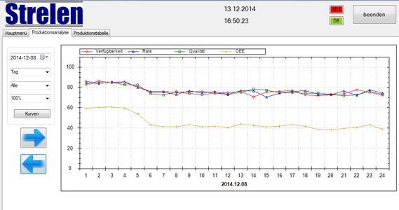 Messung der Anlageneffektivität (OEE) industrieller Produktionstechnik