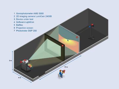 Standard-Lichtlabor-Aufbau mit AMS Goniophotometer, LumiCam Screen-Photometer und DSP 200 Beleuchtungsstärkemessgerät sowie Projektionswand und Blenden