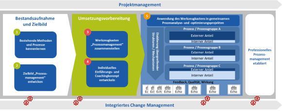 Schaubild Prozessmanagement SUBITO AG