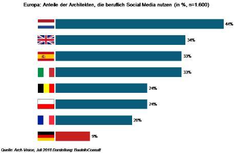Social Media am Bau: die deutschen Architekten bilden das Schlusslicht