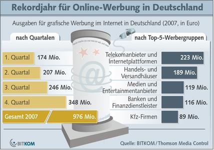 Rekordjahr für Online-Werbung in Deutschland