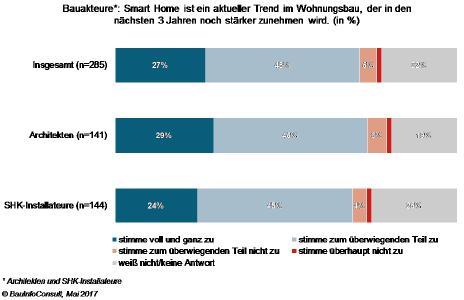 Zurück in die Zukunft - Wird Smart Home Standard im Wohnungsbau? (Bild: BauInfoConsult GmbH)