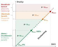 Diagramm 1: Darstellung der verschiedenen Druckbereiche
