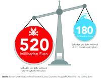 Der bei Unternehmen angerichtete Schaden durch Cyber-Kriminelle übersteigt den Schaden durch Naturkatastrophen pro Jahr deutlich.