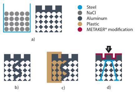Neuartige Werkstoffhybride: teilporöses Hybridteil (a), mit durch Einleger getrennten Porenbereichen (b), zusätzlich mit Kunststoff umspritzt (c) bzw. mit einem Stahleinleger sowie METAKER modifiziert (d)
