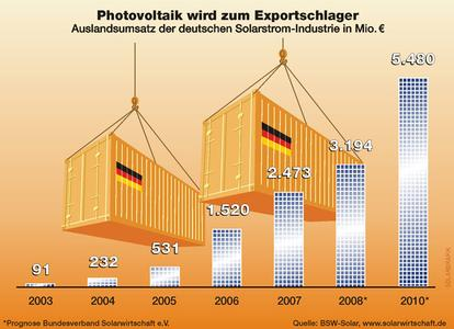 Aus einem starken Heimatmarkt heraus hat sich auch der Export der deutschen Solarstrombranche in den letzten Jahren rasant entwickelt. Der positive Trend wird sich nach Prognosen des BSW-Solar bis 2010 sogar noch verstärken
