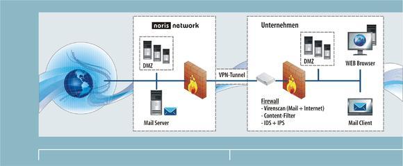 noris Managed Security: Die umfassende IT-Sicherheitslösung wird über die leistungsfähige, nach Informationssicherheits-Management-Norm ISO/IEC 27001:2005 zertifizierte Infrastruktur der noris network AG betrieben