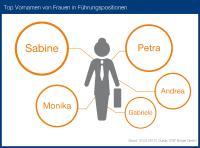 Und noch ein Fun-Fact: Die häufigsten weiblichen Vornamen in Führungspositionen sind Sabine, Petra, Monika, Andrea und Gabriele.