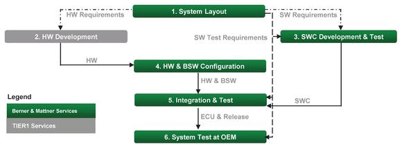 Efficient ECU development and validation