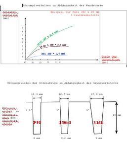 Abb. 2: Schrumpfverhalten in Abhängigkeit von der Wandstärke (oben)  Öffnungswinkel der Schweißfuge in Abhängigkeit des Grundwerkstoffs (unten)  Foto: Polysoude