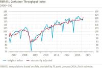 RWI/ISL Container Throughput Index January 2014