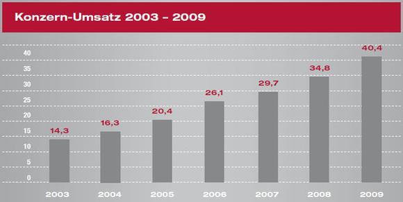 NEXUS-Konzernumsatz 2003-2009