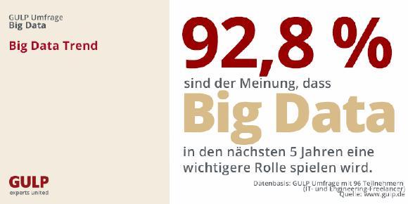 GULP Umfrage: Big Data Projekte sind in den Unternehmen noch nicht angekommen