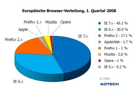 Browser-Trends für ganz Europa