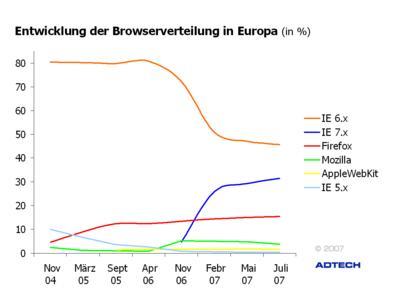 Entwicklung der Browserverteilung in Europa  (in %)
