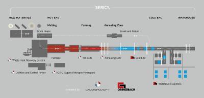 Durch die Übernahme von CNUD EFCO GFT kann Grenzebach vom Zinnbad über den Kühlkanal bis zum Kalten Ende sowie zum Transport des Endprodukts ins Lager nun alles aus einer Hand anbieten.