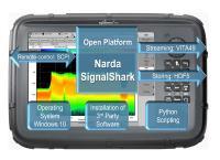 """Immagine 2: Piattaforma """"aperta"""" vuol dire che la famiglia SignalShark comunica con linguaggi standard e utilizza e supporta formati usati comunemente nel mondo scientifico."""