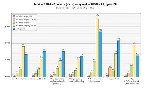 Relative CPU performance in % compared to Siemens S7-318-2-DP as reference