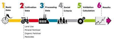 Die Umweltbelastungen durch Biotreibstoffe können in nur sechs Schritten beurteilt werden