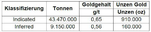 Tabelle 1: Mineralressourcen-Statement1 unter Verwendung eines Cut-off-Gehalts von 0,3 g/t Gold für das Goldprojekt Almaden, Idaho.