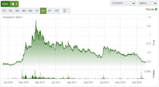 Figure 4 Share price GRG.V, 3 year period (Source: tmxmoney.com)