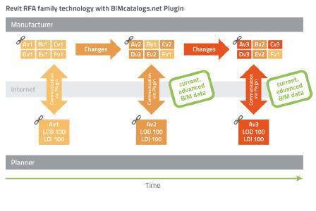 RevitRFA family technology with BIMcatalogs.net Plugin