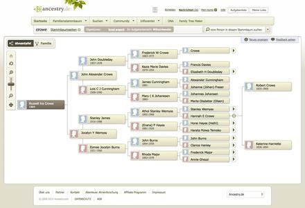Der von Ancestry aufgestellte Stammbaum zeigt: Russell Crowes Ur-Ur-Ur-Großmutter war Deutsche