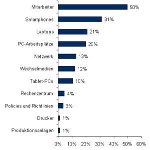 Die schwächsten Glieder der IT-Security-Kette deutscher Unternehmen Quelle: IDC-Studie: IT Security in Deutschland, 2011