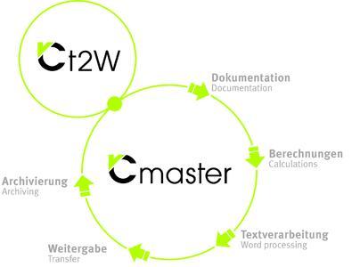Marginalie: VCmaster sichert und kommuniziert das Fachwissen der Ingenieure und Techniker