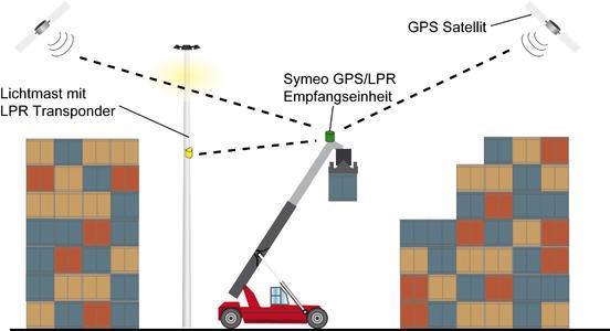 Symeo stellt flexible, kosteneffektive Sensoriklösungen vor