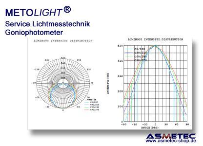 METOLIGHT Mess-Service Goniophotometer