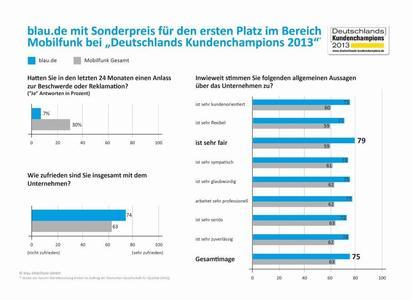 Info-Grafik Deutschlands Kundenchampions_blau_de